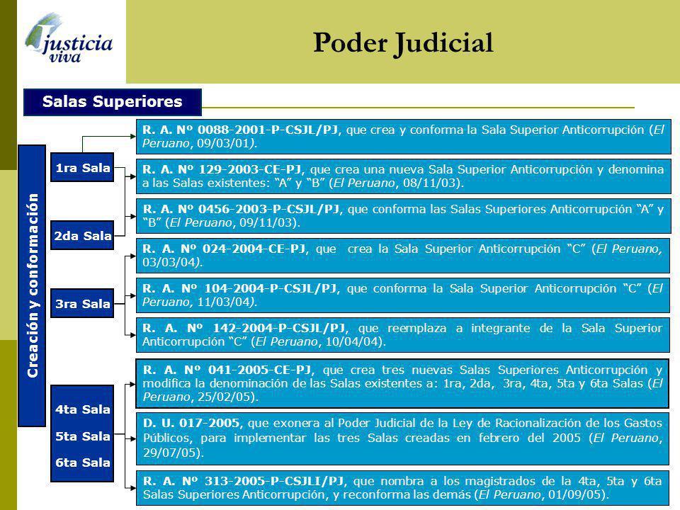 Poder Judicial 1ra Sala 2da Sala Salas Superiores Creación y conformación R. A. Nº 0088-2001-P-CSJL/PJ, que crea y conforma la Sala Superior Anticorru