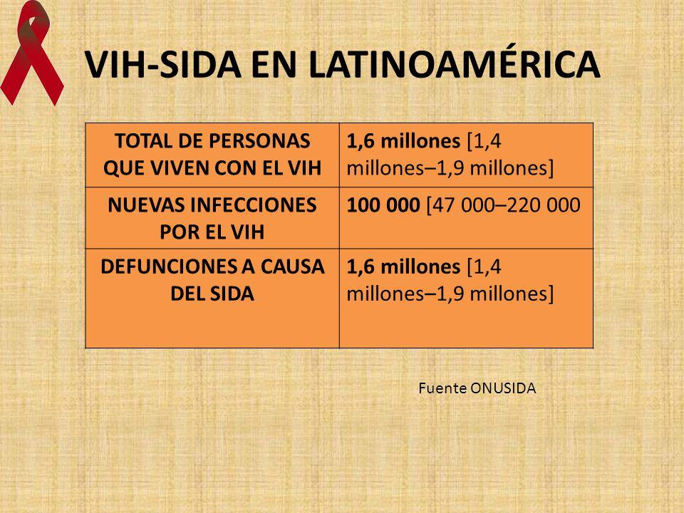 VIH-SIDA EN LATINOAMÉRICA TOTAL DE PERSONAS QUE VIVEN CON EL VIH 1,6 millones [1,4 millones–1,9 millones] NUEVAS INFECCIONES POR EL VIH 100 000 [47 00