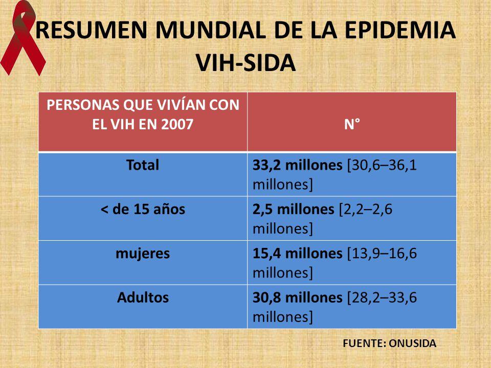RESUMEN MUNDIAL DE LA EPIDEMIA VIH-SIDA PERSONAS QUE VIVÍAN CON EL VIH EN 2007N° Total33,2 millones [30,6–36,1 millones] < de 15 años2,5 millones [2,2