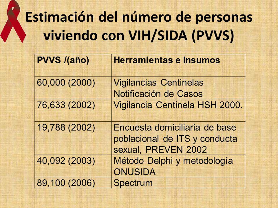 Estimación del número de personas viviendo con VIH/SIDA (PVVS) PVVS /(año)Herramientas e Insumos 60,000 (2000)Vigilancias Centinelas Notificación de C
