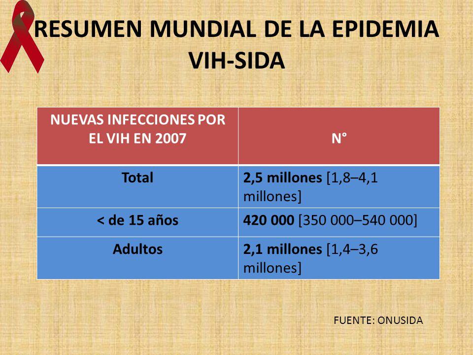 RESUMEN MUNDIAL DE LA EPIDEMIA VIH-SIDA NUEVAS INFECCIONES POR EL VIH EN 2007N° Total2,5 millones [1,8–4,1 millones] < de 15 años420 000 [350 000–540