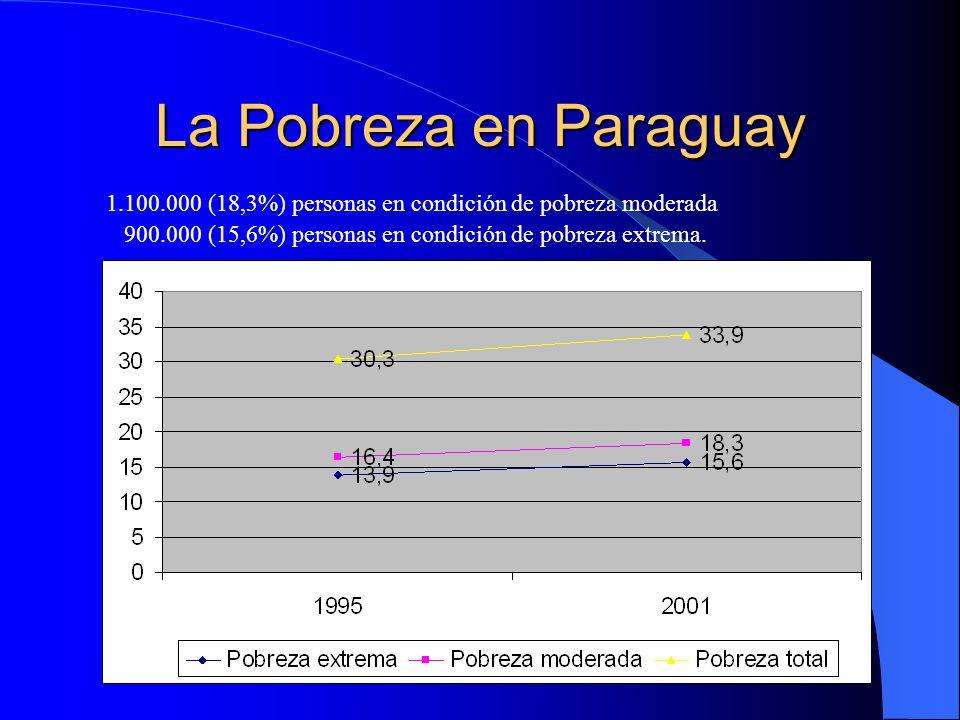 La Pobreza en Paraguay 1.100.000 (18,3%) personas en condición de pobreza moderada 900.000 (15,6%) personas en condición de pobreza extrema.