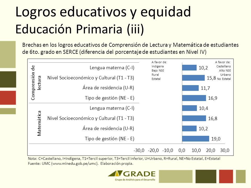 Logros educativos y equidad Educación Primaria (iii) Brechas en los logros educativos de Comprensión de Lectura y Matemática de estudiantes de 6to. gr