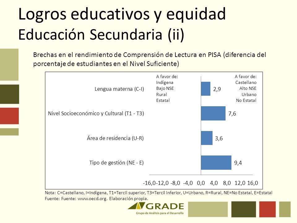 Logros educativos y equidad Educación Secundaria (ii) Brechas en el rendimiento de Comprensión de Lectura en PISA (diferencia del porcentaje de estudi