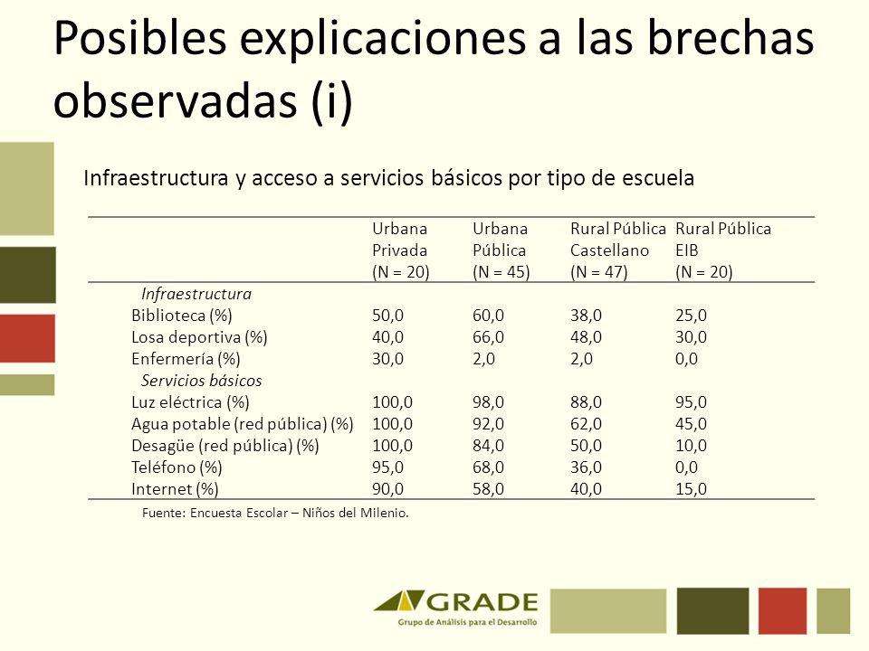 Posibles explicaciones a las brechas observadas (i) Urbana Privada (N = 20) Urbana Pública (N = 45) Rural Pública Castellano (N = 47) Rural Pública EI
