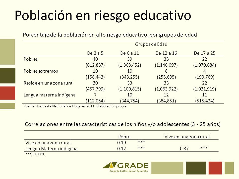 Población en riesgo educativo Grupos de Edad De 3 a 5De 6 a 11De 12 a 16De 17 a 25 Pobres 40393522 (612,857)(1,303,452)(1,146,097)(1,070,684) Pobres e