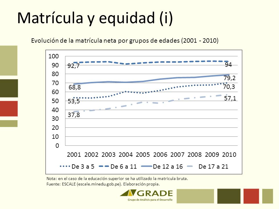 Matrícula y equidad (i) Evolución de la matrícula neta por grupos de edades (2001 - 2010) Nota: en el caso de la educación superior se ha utilizado la