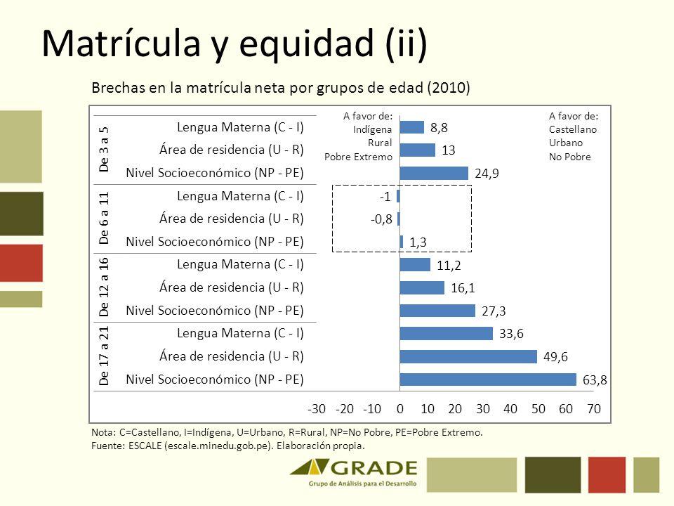 Matrícula y equidad (ii) Brechas en la matrícula neta por grupos de edad (2010) Nota: C=Castellano, I=Indígena, U=Urbano, R=Rural, NP=No Pobre, PE=Pob