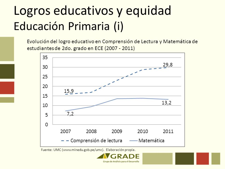 Logros educativos y equidad Educación Primaria (i) Evolución del logro educativo en Comprensión de Lectura y Matemática de estudiantes de 2do. grado e