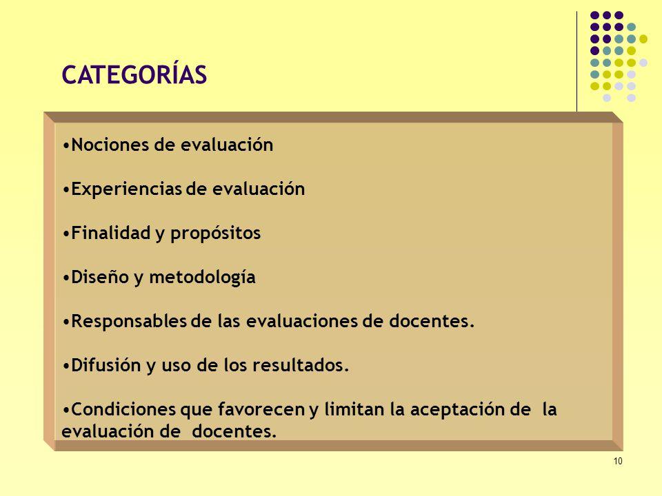10 Nociones de evaluación Experiencias de evaluación Finalidad y propósitos Diseño y metodología Responsables de las evaluaciones de docentes. Difusió