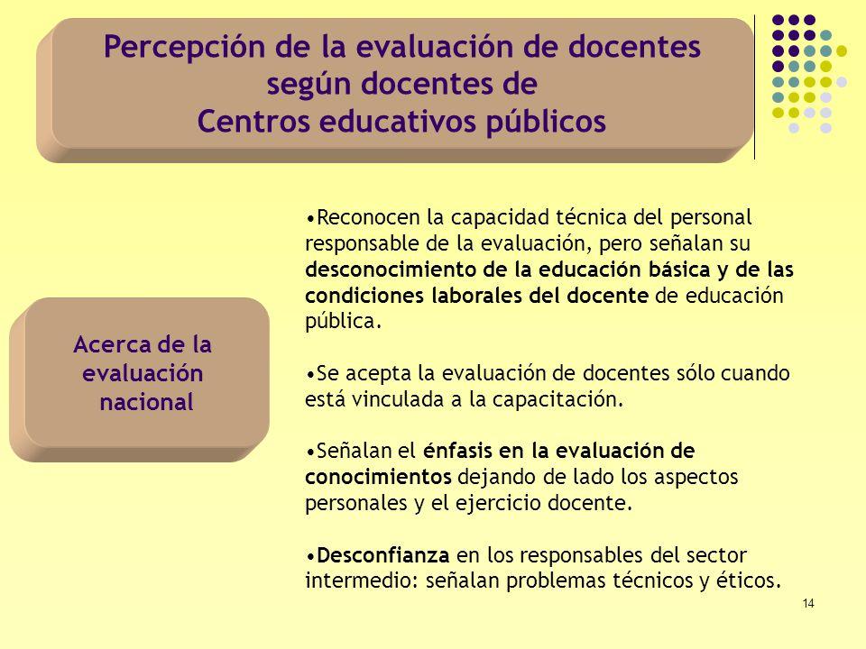 14 Percepción de la evaluación de docentes según docentes de Centros educativos públicos Acerca de la evaluación nacional Reconocen la capacidad técni