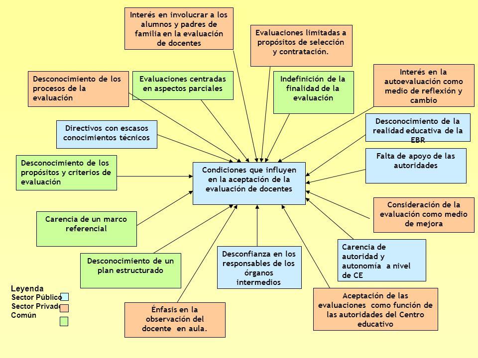 Indefinición de la finalidad de la evaluación Condiciones que influyen en la aceptación de la evaluación de docentes Carencia de un marco referencial