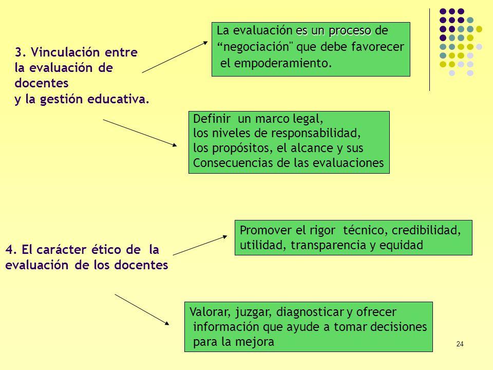 24 Definir un marco legal, los niveles de responsabilidad, los propósitos, el alcance y sus Consecuencias de las evaluaciones es un proceso La evaluac