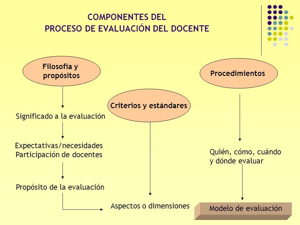 7 COMPONENTES DEL PROCESO DE EVALUACIÓN DEL DOCENTE Filosofía y propósitos Criterios y estándares Procedimientos Expectativas/necesidades Participació