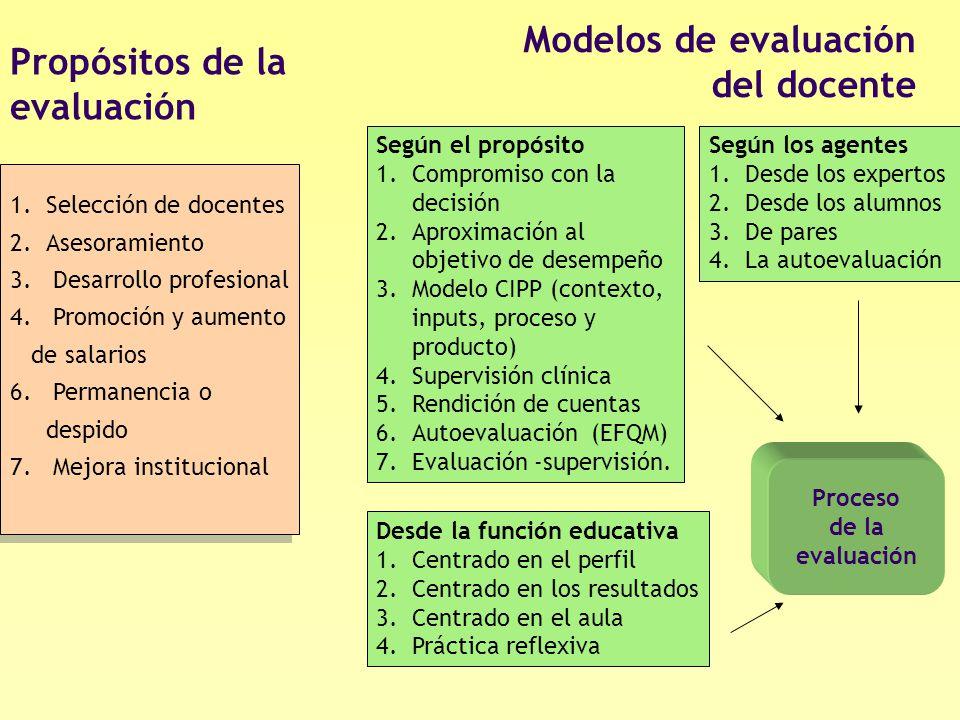 Propósitos de la evaluación 1.Selección de docentes 2.Asesoramiento 3. Desarrollo profesional 4. Promoción y aumento de salarios 6. Permanencia o desp