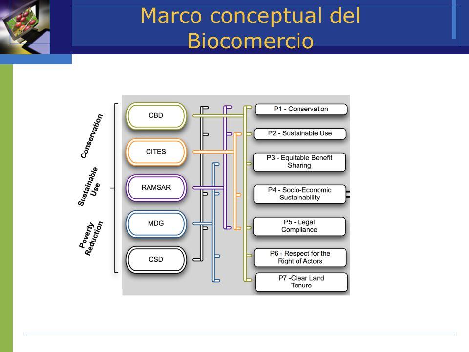 Marco conceptual del Biocomercio