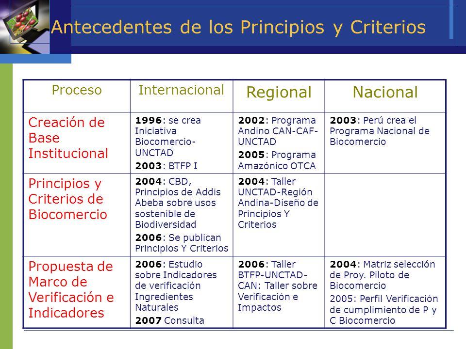 Antecedentes de los Principios y Criterios ProcesoInternacional RegionalNacional Creación de Base Institucional 1996: se crea Iniciativa Biocomercio-