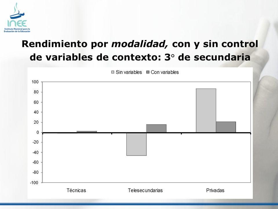 Rendimiento por modalidad, con y sin control de variables de contexto: 3° de secundaria