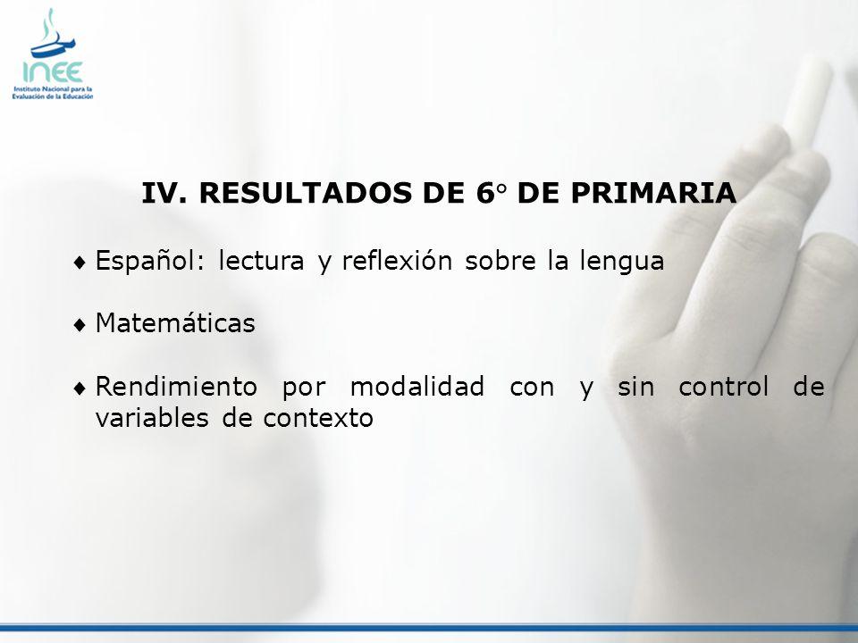 IV. RESULTADOS DE 6° DE PRIMARIA Español: lectura y reflexión sobre la lengua Matemáticas Rendimiento por modalidad con y sin control de variables de