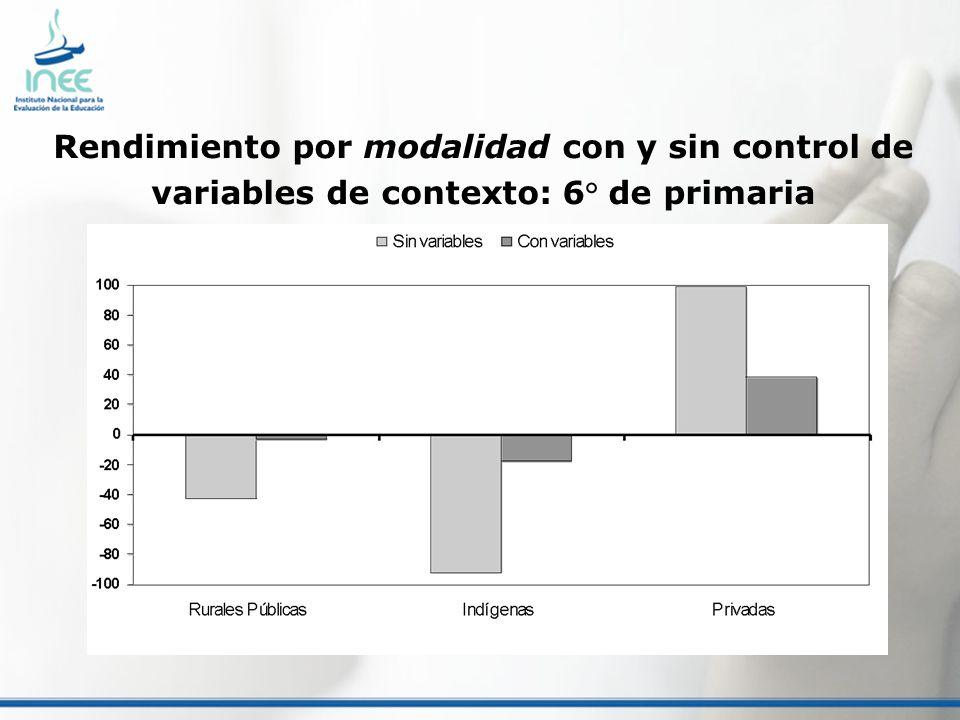 Rendimiento por modalidad con y sin control de variables de contexto: 6° de primaria