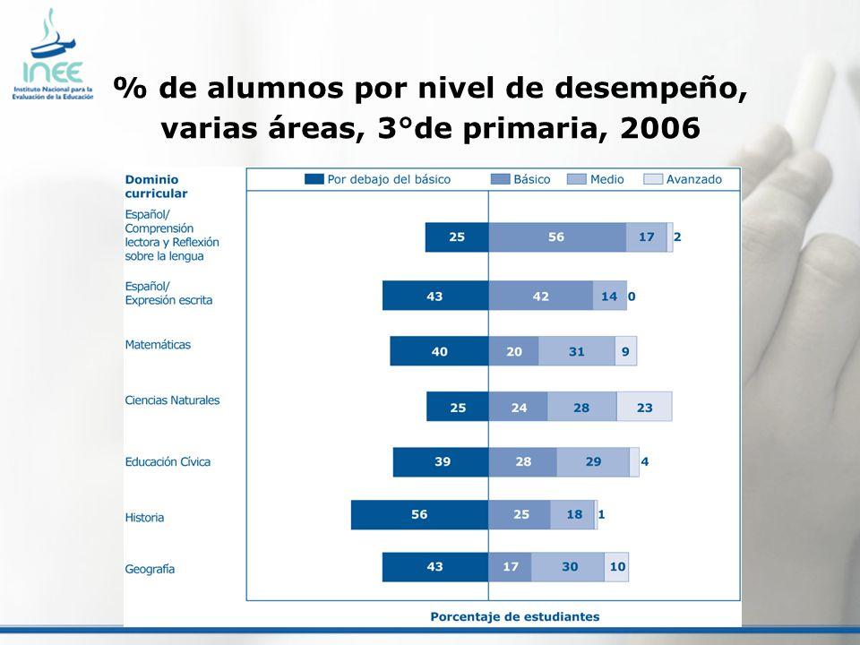 % de alumnos por nivel de desempeño, varias áreas, 3°de primaria, 2006
