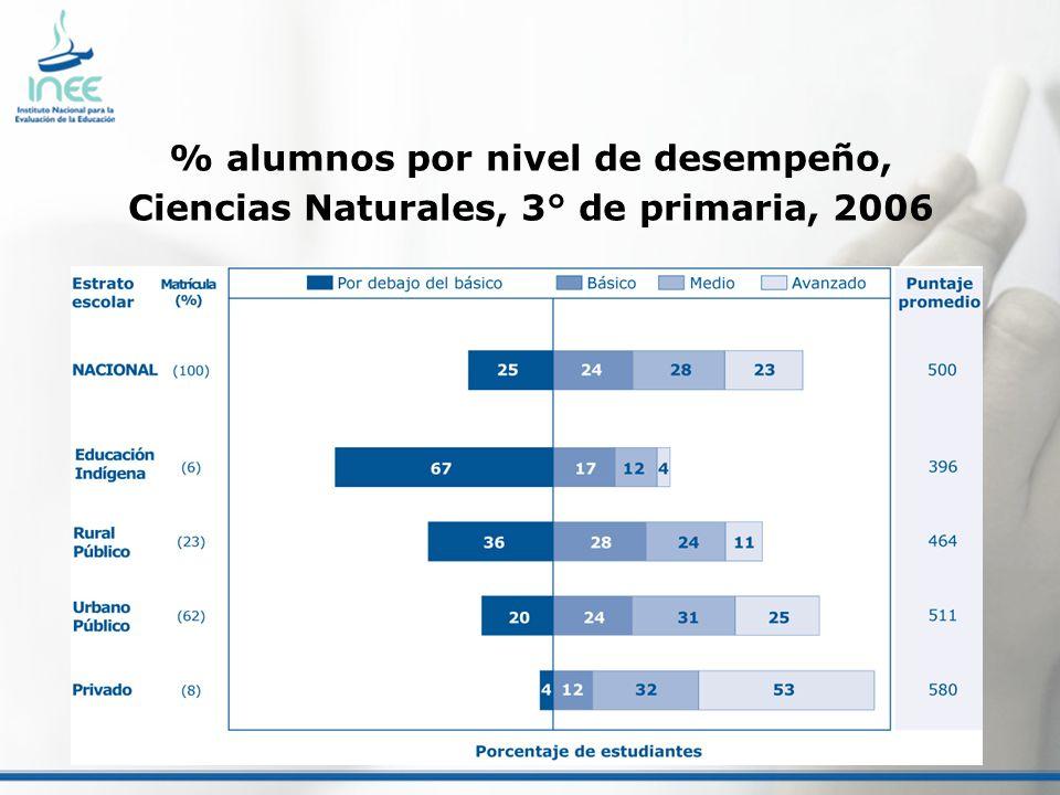 % alumnos por nivel de desempeño, Ciencias Naturales, 3° de primaria, 2006