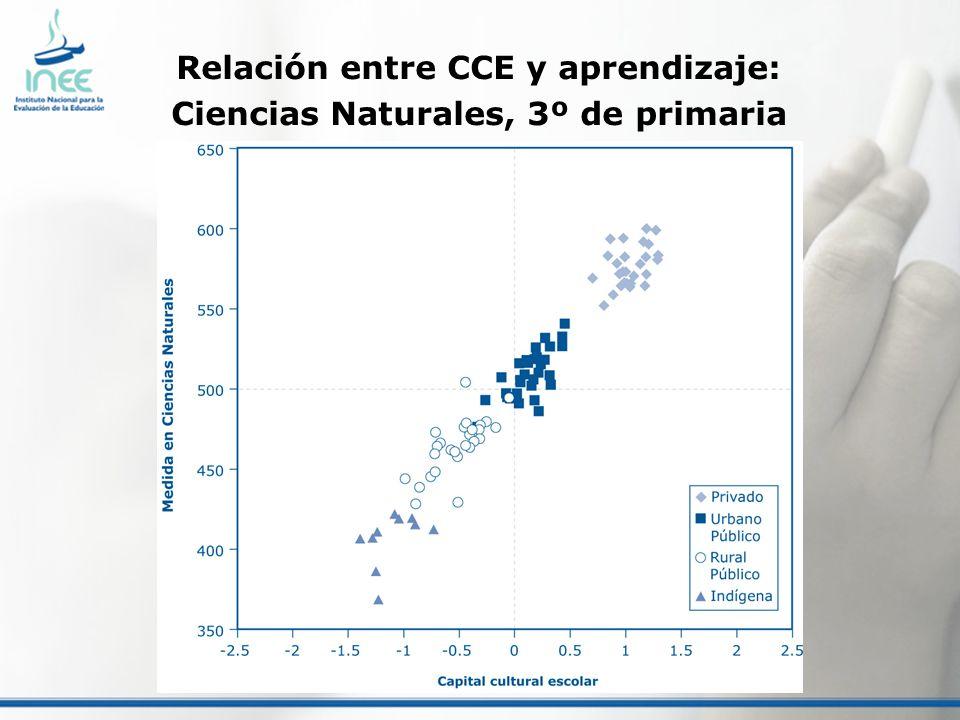 Relación entre CCE y aprendizaje: Ciencias Naturales, 3º de primaria