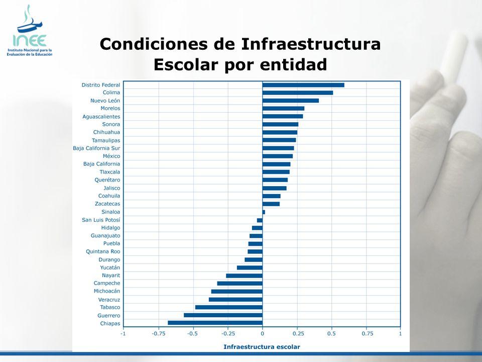 Condiciones de Infraestructura Escolar por entidad