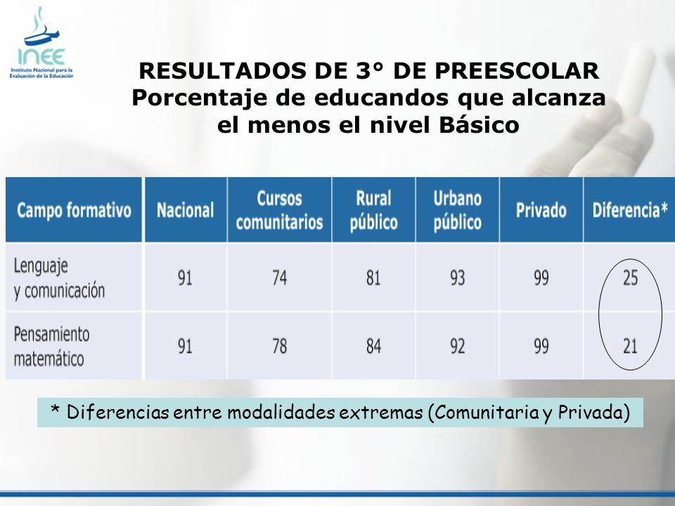 RESULTADOS DE 3° DE PREESCOLAR Porcentaje de educandos que alcanza el menos el nivel Básico * Diferencias entre modalidades extremas (Comunitaria y Pr