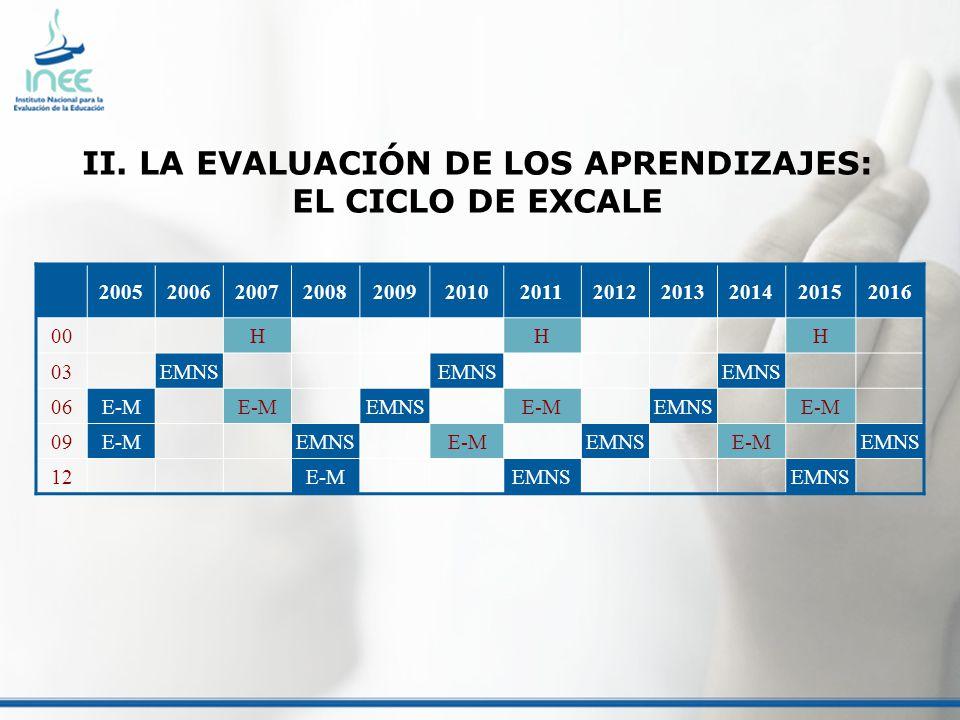 II. LA EVALUACIÓN DE LOS APRENDIZAJES: EL CICLO DE EXCALE 200520062007200820092010201120122013201420152016 00HHH 03EMNS 06E-M EMNSE-MEMNSE-M 09E-MEMNS