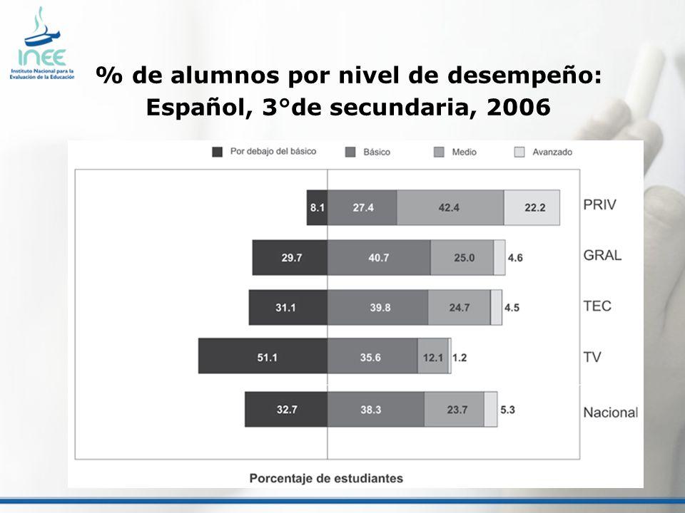 % de alumnos por nivel de desempeño: Español, 3°de secundaria, 2006