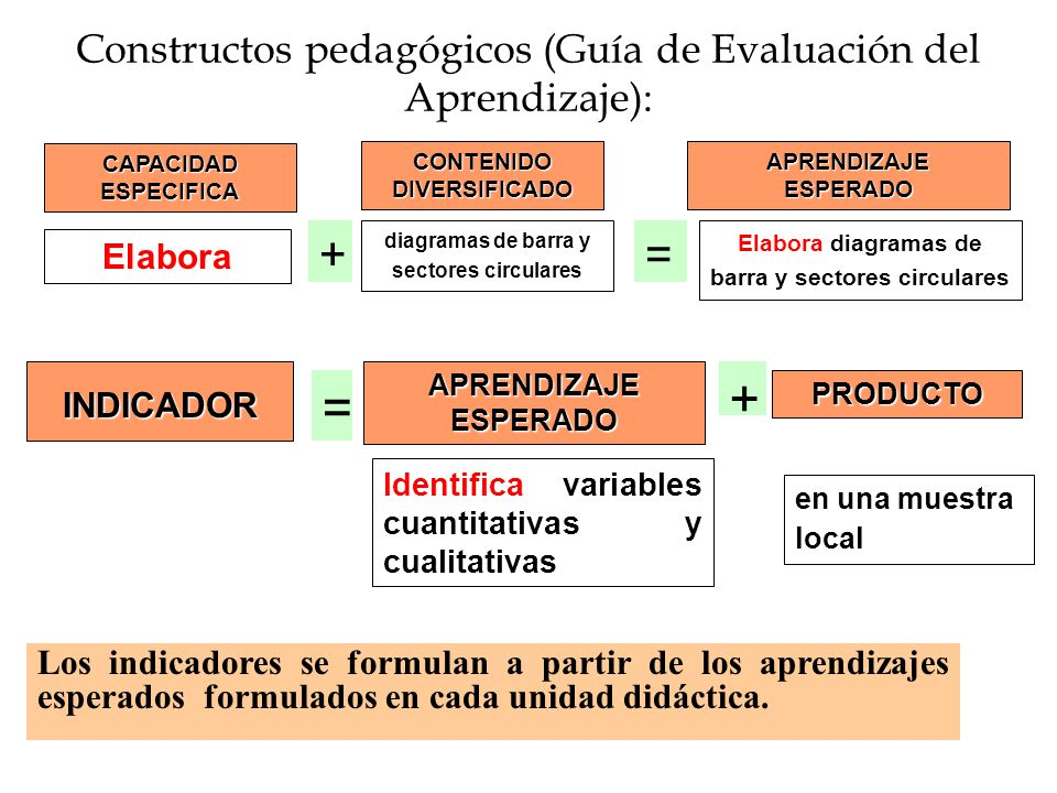 Constructos pedagógicos (Guía de Evaluación del Aprendizaje): APRENDIZAJE ESPERADO CAPACIDAD ESPECIFICA CONTENIDO DIVERSIFICADO += diagramas de barra