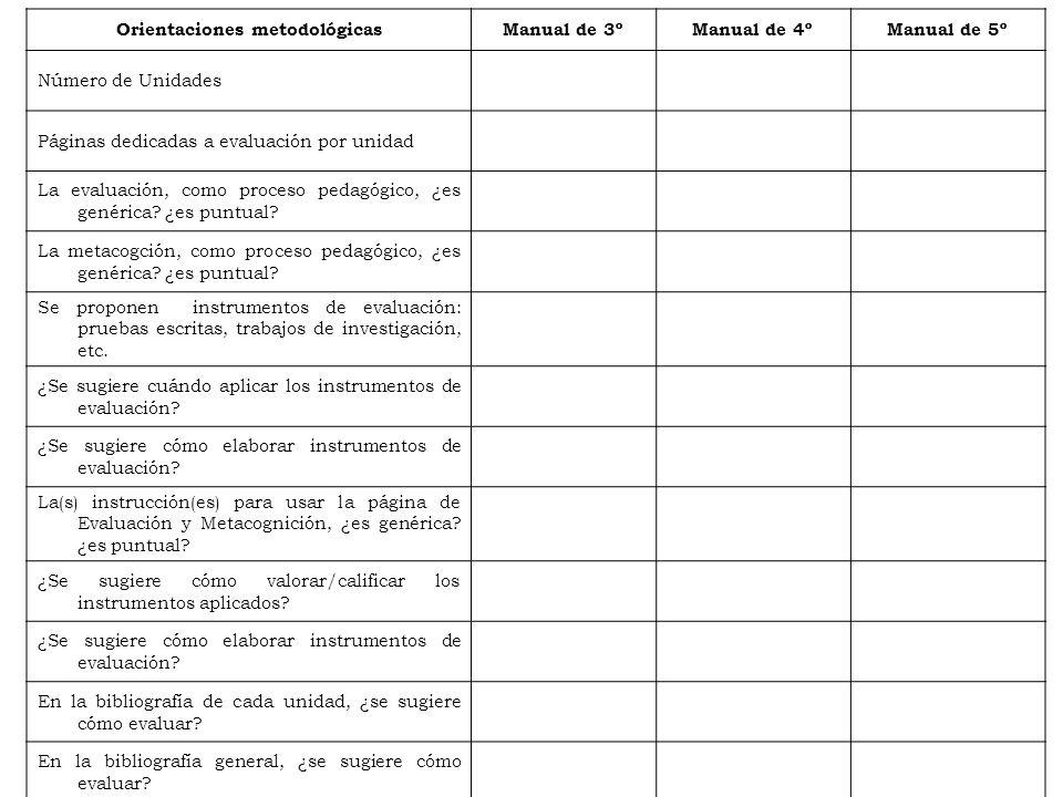 Orientaciones metodológicasManual de 3ºManual de 4ºManual de 5º Número de Unidades Páginas dedicadas a evaluación por unidad La evaluación, como proce