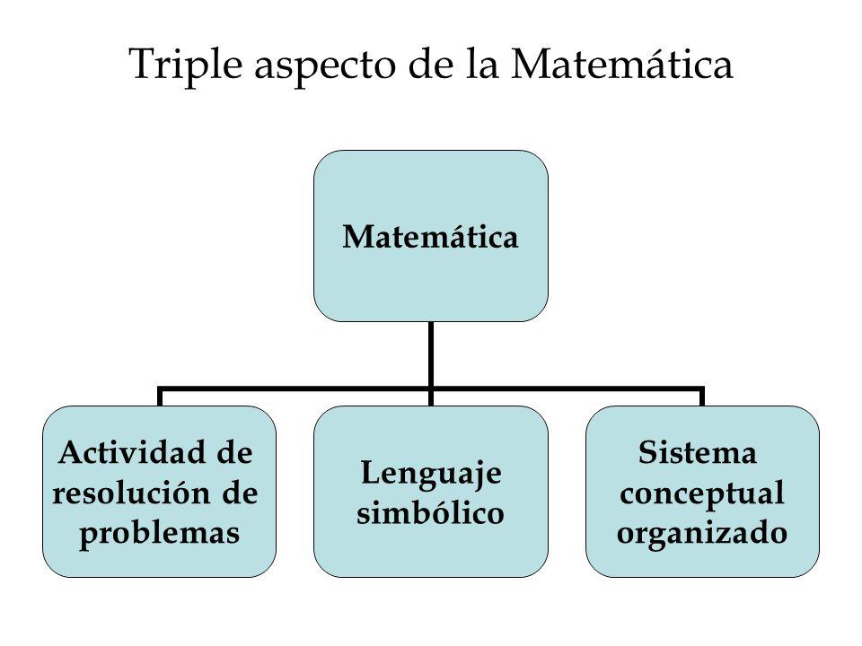 Triple aspecto de la Matemática Matemática Actividad de resolución de problemas Lenguaje simbólico Sistema conceptual organizado