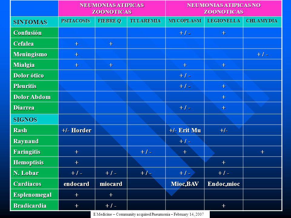 NEUMONIAS ATIPICAS ZOONOTICAS NEUMONIAS ATIPICAS NO ZOONOTICAS SINTOMASPSITACOSIS FIEBRE Q TULAREMIAMYCOPLASMLEGIONELLACHLAMYDIA Confusión + / - + Cef