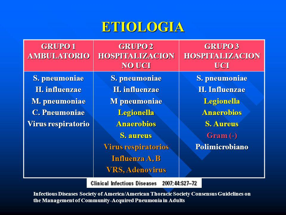 ETIOLOGIA GRUPO 1 AMBULATORIO GRUPO 2 HOSPITALIZACION NO UCI GRUPO 3 HOSPITALIZACION UCI S. pneumoniae H. influenzae M. pneumoniae C. Pneumoniae Virus