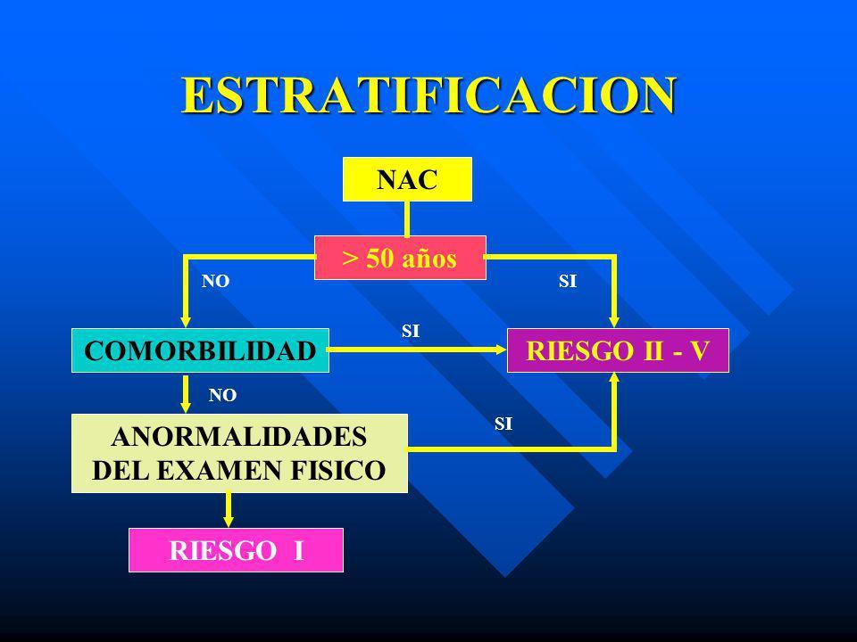 ESTRATIFICACION NAC > 50 años COMORBILIDADRIESGO II - V ANORMALIDADES DEL EXAMEN FISICO RIESGO I NO SI