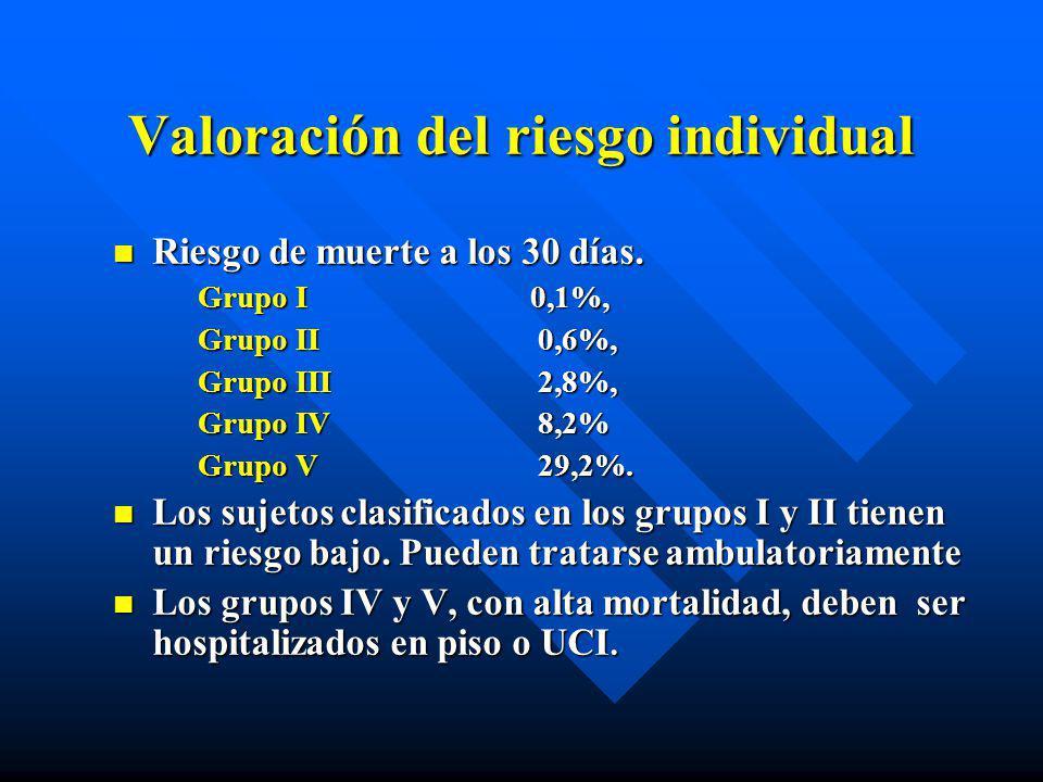Valoración del riesgo individual Riesgo de muerte a los 30 días. Riesgo de muerte a los 30 días. Grupo I0,1%, Grupo II 0,6%, Grupo III 2,8%, Grupo IV