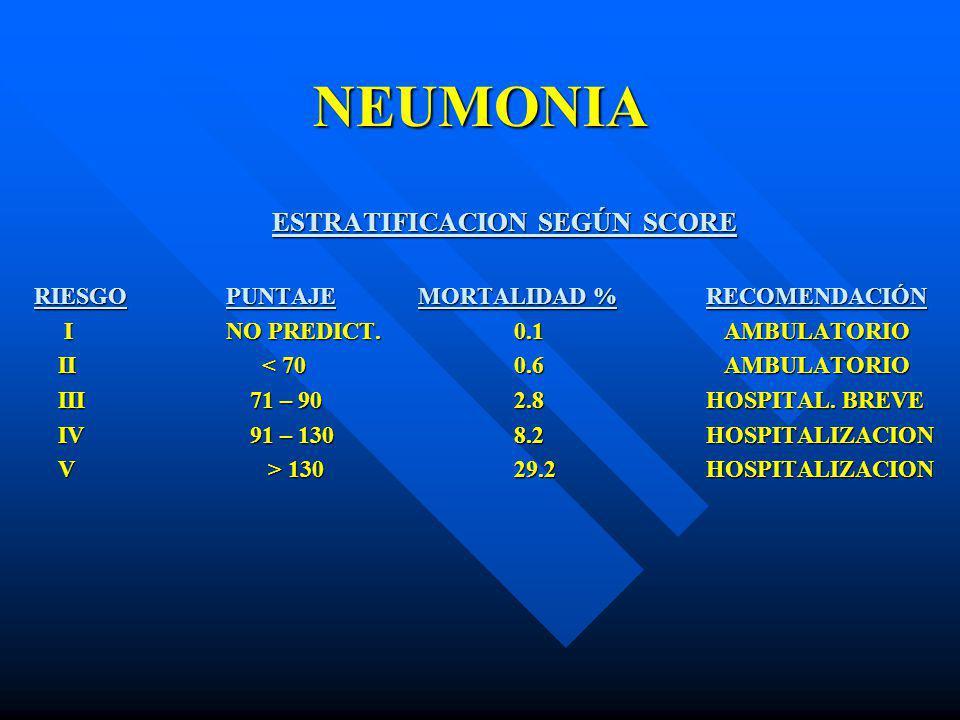 NEUMONIA ESTRATIFICACION SEGÚN SCORE RIESGOPUNTAJEMORTALIDAD %RECOMENDACIÓN INO PREDICT.0.1 AMBULATORIO INO PREDICT.0.1 AMBULATORIO II < 700.6 AMBULAT
