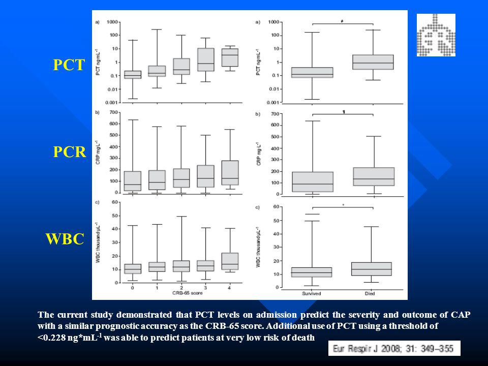 The current study demonstrated that PCT levels on admission predict the severity and outcome of CAP with a similar prognostic accuracy as the CRB-65 s