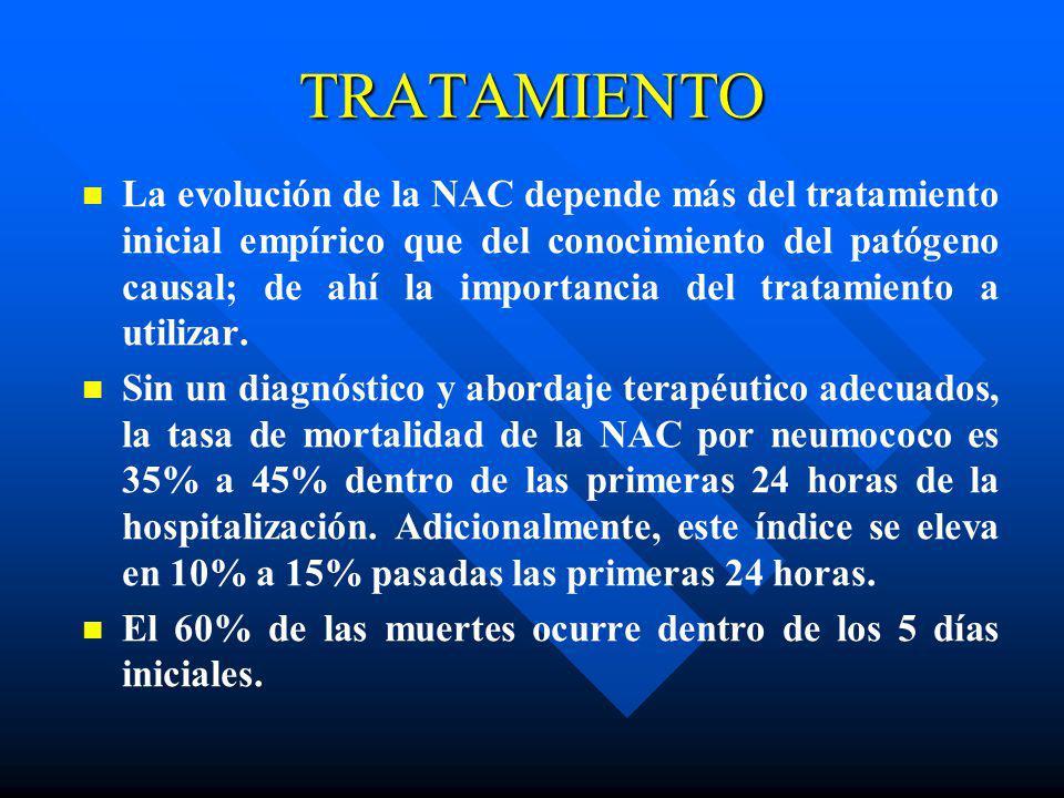 La evolución de la NAC depende más del tratamiento inicial empírico que del conocimiento del patógeno causal; de ahí la importancia del tratamiento a
