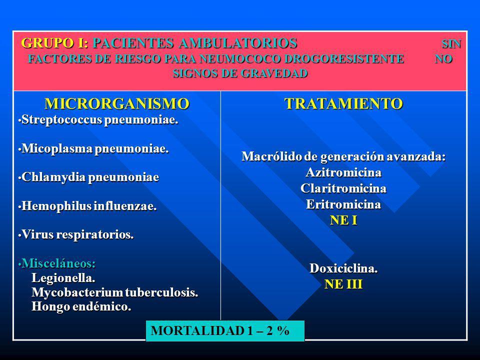 GRUPO I: PACIENTES AMBULATORIOS SIN FACTORES DE RIESGO PARA NEUMOCOCO DROGORESISTENTE NO SIGNOS DE GRAVEDAD GRUPO I: PACIENTES AMBULATORIOS SIN FACTOR
