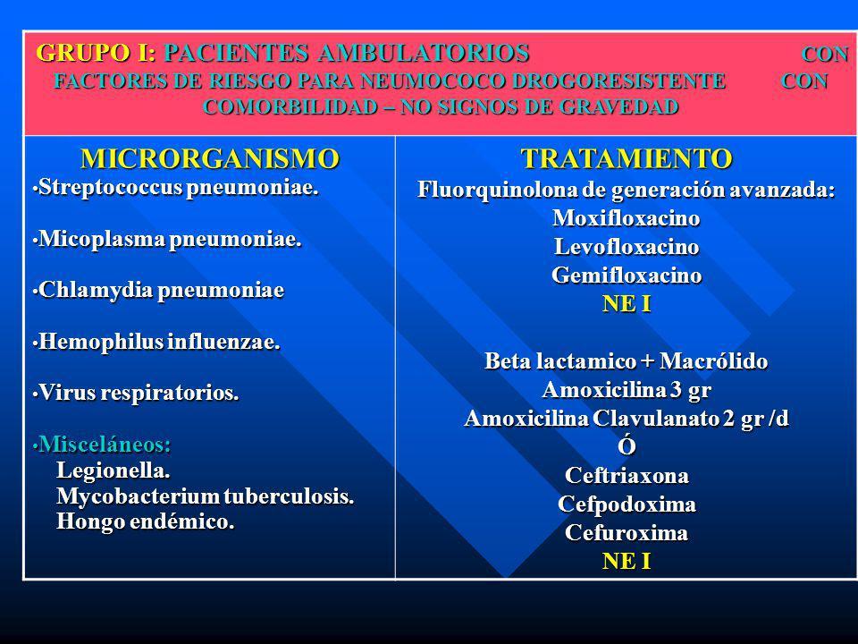 GRUPO I: PACIENTES AMBULATORIOS CON FACTORES DE RIESGO PARA NEUMOCOCO DROGORESISTENTE CON COMORBILIDAD – NO SIGNOS DE GRAVEDAD GRUPO I: PACIENTES AMBU