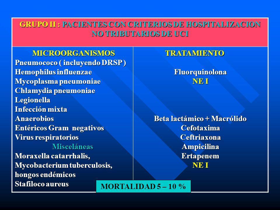 GRUPO II : PACIENTES CON CRITERIOS DE HOSPITALIZACION NO TRIBUTARIOS DE UCI MICROORGANISMOS MICROORGANISMOS Pneumococo ( incluyendo DRSP ) Hemophilus