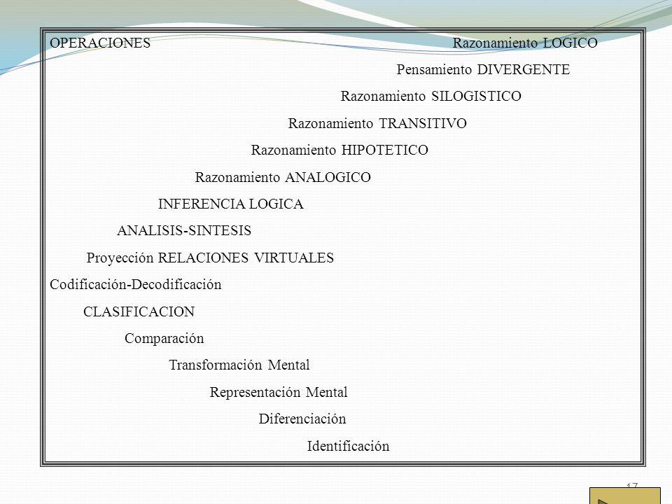 17 OPERACIONES Razonamiento LOGICO Pensamiento DIVERGENTE Razonamiento SILOGISTICO Razonamiento TRANSITIVO Razonamiento HIPOTETICO Razonamiento ANALOGICO INFERENCIA LOGICA ANALISIS-SINTESIS Proyección RELACIONES VIRTUALES Codificación-Decodificación CLASIFICACION Comparación Transformación Mental Representación Mental Diferenciación Identificación