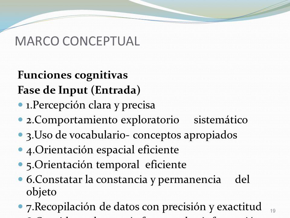 19 MARCO CONCEPTUAL Funciones cognitivas Fase de Input (Entrada) 1.Percepción clara y precisa 2.Comportamiento exploratorio sistemático 3.Uso de vocabulario- conceptos apropiados 4.Orientación espacial eficiente 5.Orientación temporal eficiente 6.Constatar la constancia y permanencia del objeto 7.Recopilación de datos con precisión y exactitud 8.Considerar dos o más fuentes de información