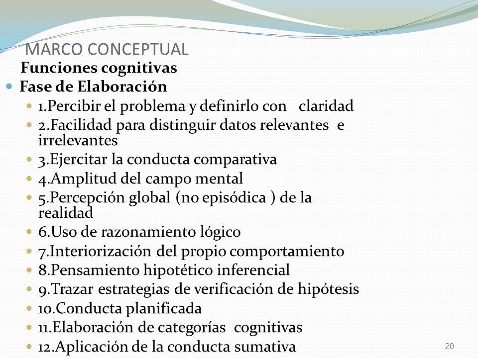 20 MARCO CONCEPTUAL Funciones cognitivas Fase de Elaboración 1.Percibir el problema y definirlo con claridad 2.Facilidad para distinguir datos relevantes e irrelevantes 3.Ejercitar la conducta comparativa 4.Amplitud del campo mental 5.Percepción global (no episódica ) de la realidad 6.Uso de razonamiento lógico 7.Interiorización del propio comportamiento 8.Pensamiento hipotético inferencial 9.Trazar estrategias de verificación de hipótesis 10.Conducta planificada 11.Elaboración de categorías cognitivas 12.Aplicación de la conducta sumativa 13.Facilidad para establecer relaciones virtuales