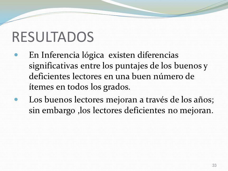 33 RESULTADOS En Inferencia lógica existen diferencias significativas entre los puntajes de los buenos y deficientes lectores en una buen número de ítemes en todos los grados.