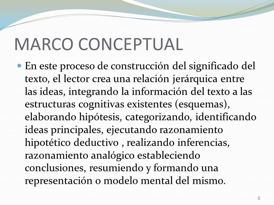 8 MARCO CONCEPTUAL En este proceso de construcción del significado del texto, el lector crea una relación jerárquica entre las ideas, integrando la in
