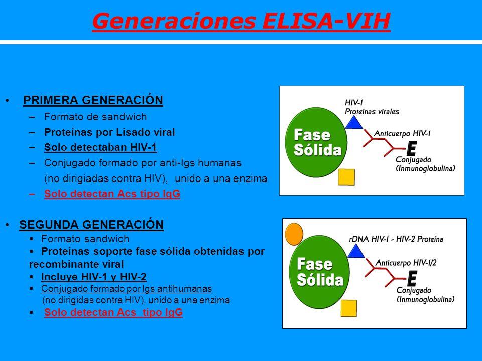 Generaciones ELISA-VIH PRIMERA GENERACIÓN –Formato de sandwich –Proteínas por Lisado viral –Solo detectaban HIV-1 –Conjugado formado por anti-Igs huma